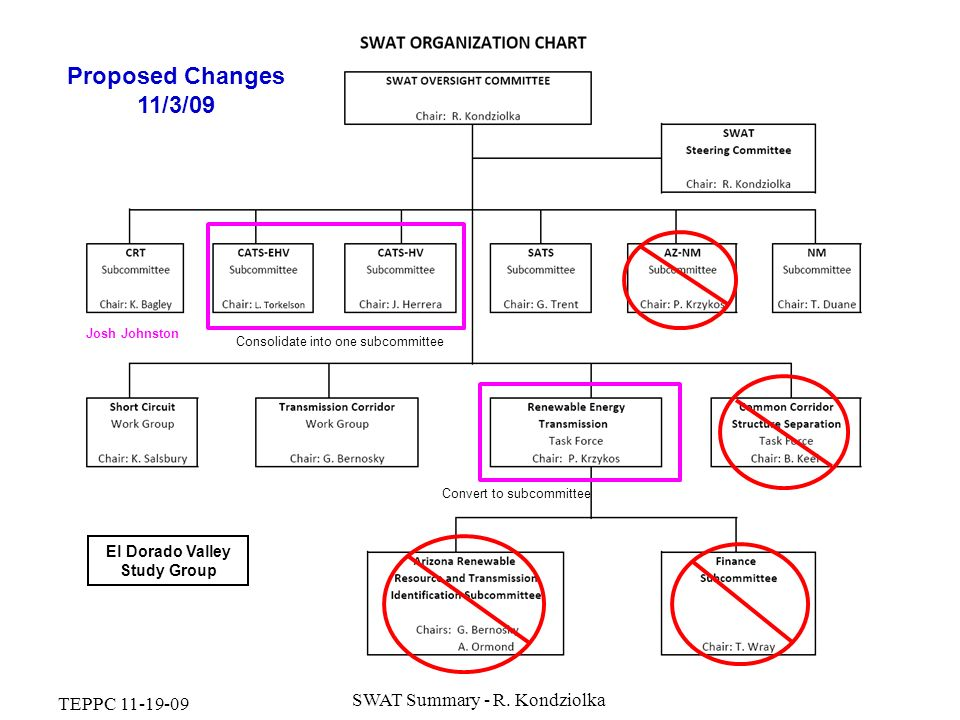 SWAT Organization Chart TEPPC 11-19-09 SWAT Summary - R. Kondziolka Josh Johnston Proposed Changes 11/3/09 Consolidate into one subcommittee Convert t