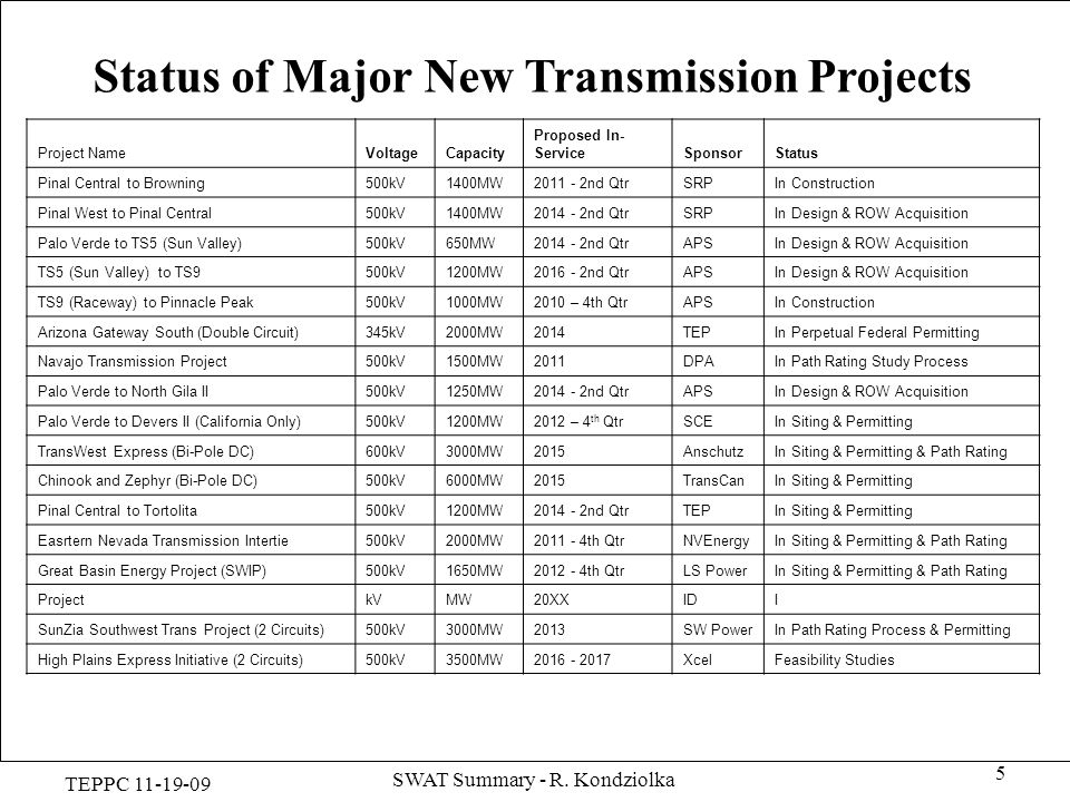 TEPPC 11-19-09 SWAT Summary - R. Kondziolka 5 Status of Major New Transmission Projects Project NameVoltageCapacity Proposed In- ServiceSponsorStatus