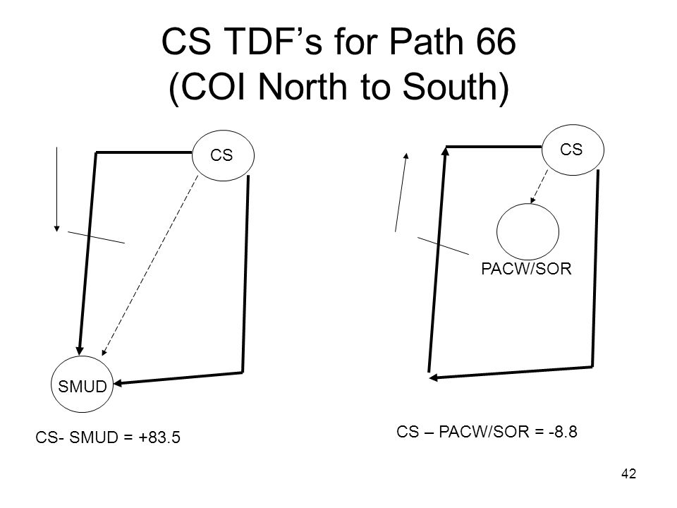 42 CS TDFs for Path 66 (COI North to South) CS- SMUD = +83.5 CS – PACW/SOR = -8.8 CS SMUD PACW/SOR