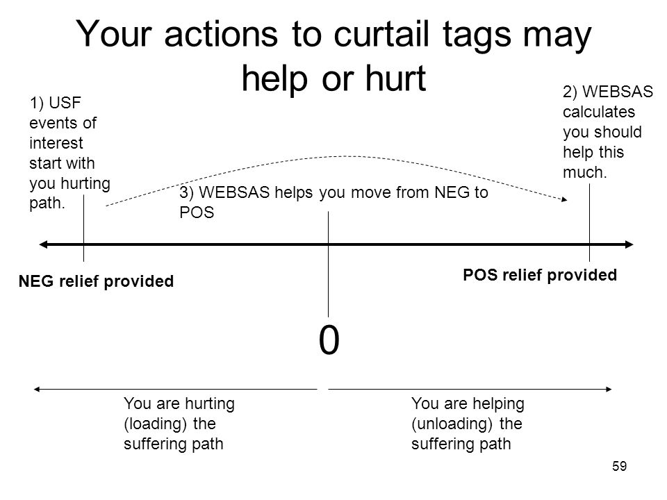 59 Your actions to curtail tags may help or hurt 0 You are helping (unloading) the suffering path You are hurting (loading) the suffering path 1) USF