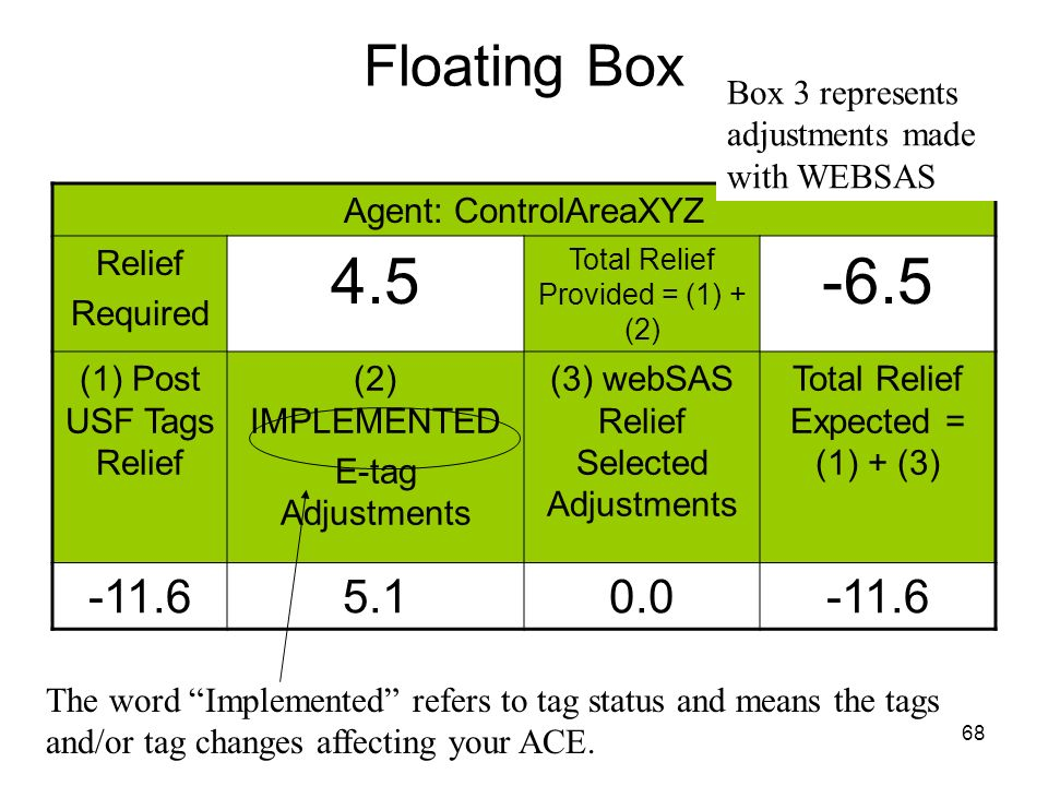 68 Floating Box Agent: ControlAreaXYZ Relief Required 4.5 Total Relief Provided = (1) + (2) -6.5 (1) Post USF Tags Relief (2) IMPLEMENTED E-tag Adjust