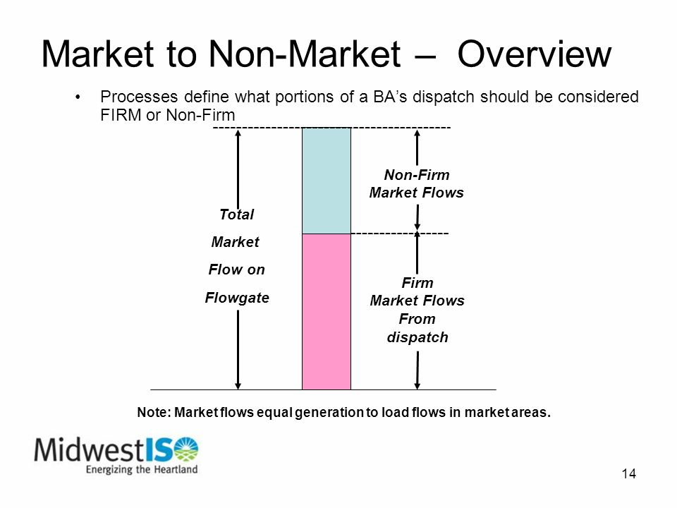 14 Market to Non-Market – Overview Processes define what portions of a BAs dispatch should be considered FIRM or Non-Firm Total Market Flow on Flowgate Non-Firm Market Flows Firm Market Flows From dispatch Note: Market flows equal generation to load flows in market areas.