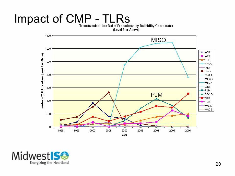 20 Impact of CMP - TLRs MISO PJM