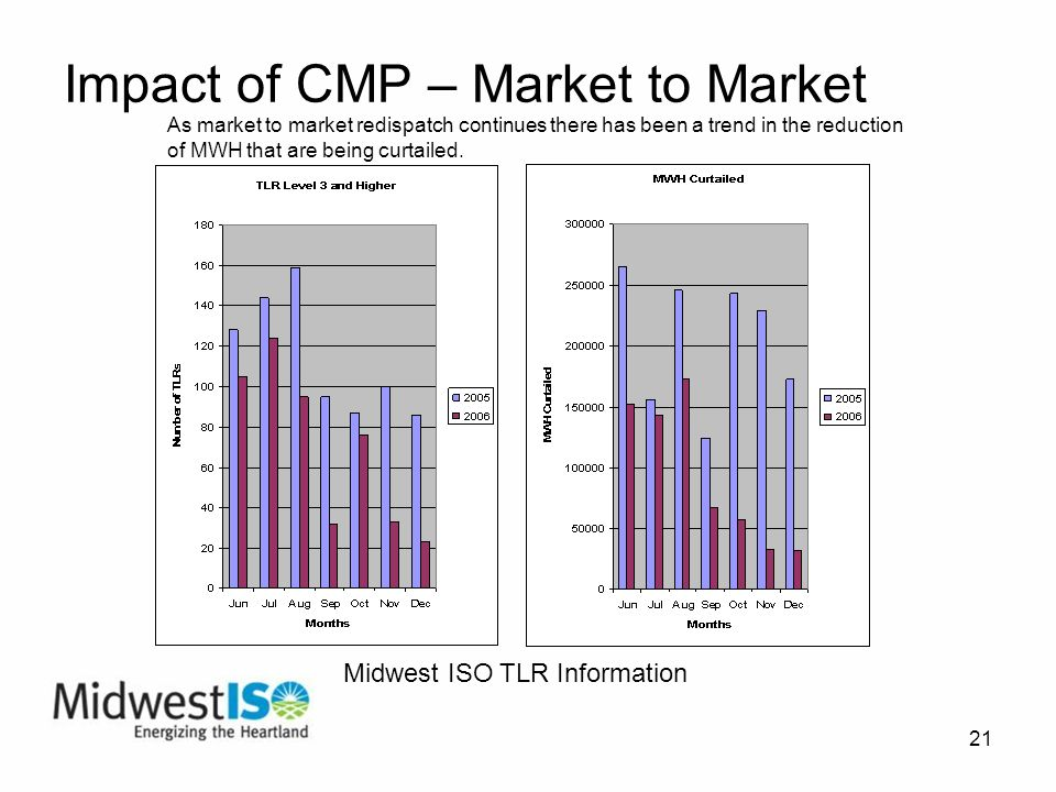 21 Impact of CMP – Market to Market As market to market redispatch continues there has been a trend in the reduction of MWH that are being curtailed.