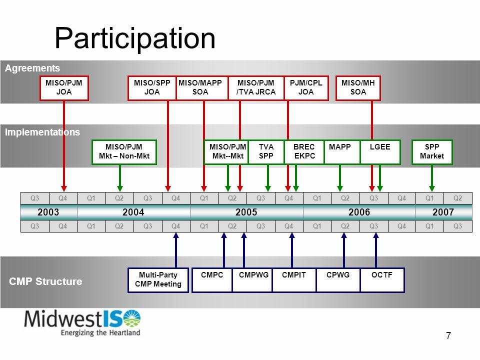7 Participation Multi-Party CMP Meeting MISO/PJM JOA CMP Structure Agreements 200420052006 Q1Q2Q3Q4Q1Q2Q3Q4Q1Q2Q3Q4 Q1Q2Q3Q4Q1Q2Q3Q4Q1Q2Q3Q4 2003 Q3Q4 Q3Q4 2007 Q1Q3 Q1Q2 MISO/MAPP SOA MISO/PJM /TVA JRCA MISO/SPP JOA MISO/MH SOA MISO/PJM Mkt – Non-Mkt Implementations MISO/PJM Mkt--Mkt TVA SPP MAPPLGEE CMPCCMPWGCMPITCPWG OCTF SPP Market PJM/CPL JOA BREC EKPC