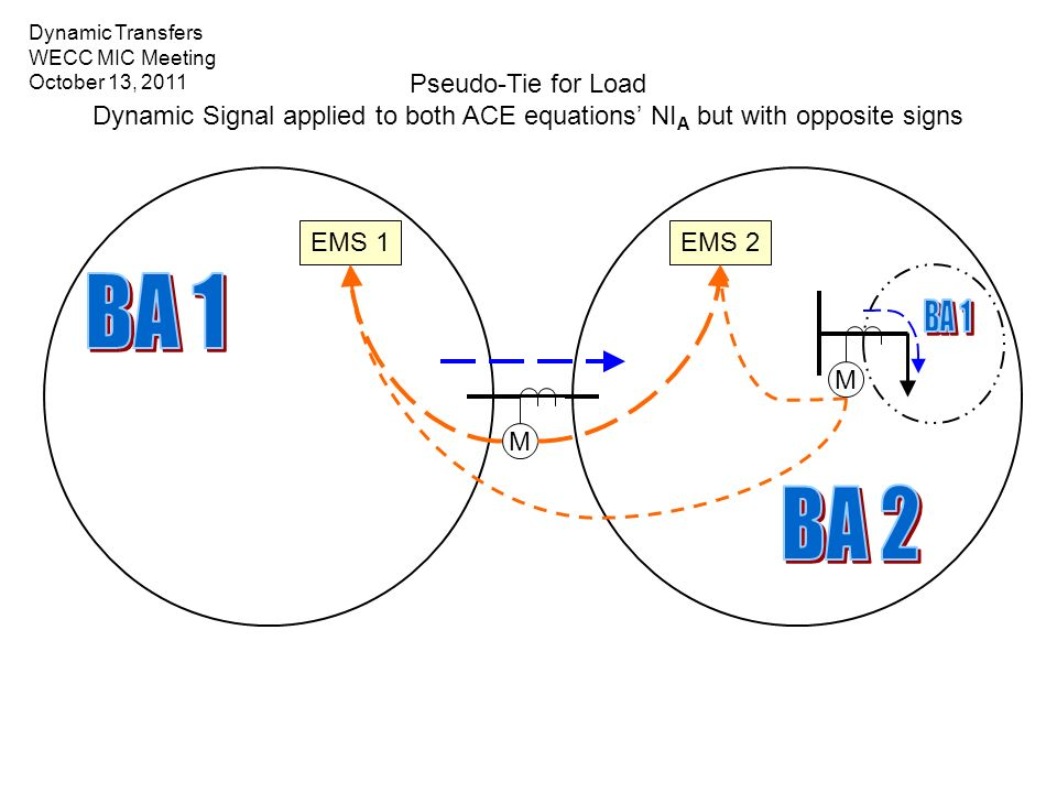 EMS 1 M EMS 2 M Pseudo-Tie for Load Dynamic Signal applied to both ACE equations NI A but with opposite signs Dynamic Transfers WECC MIC Meeting Octob