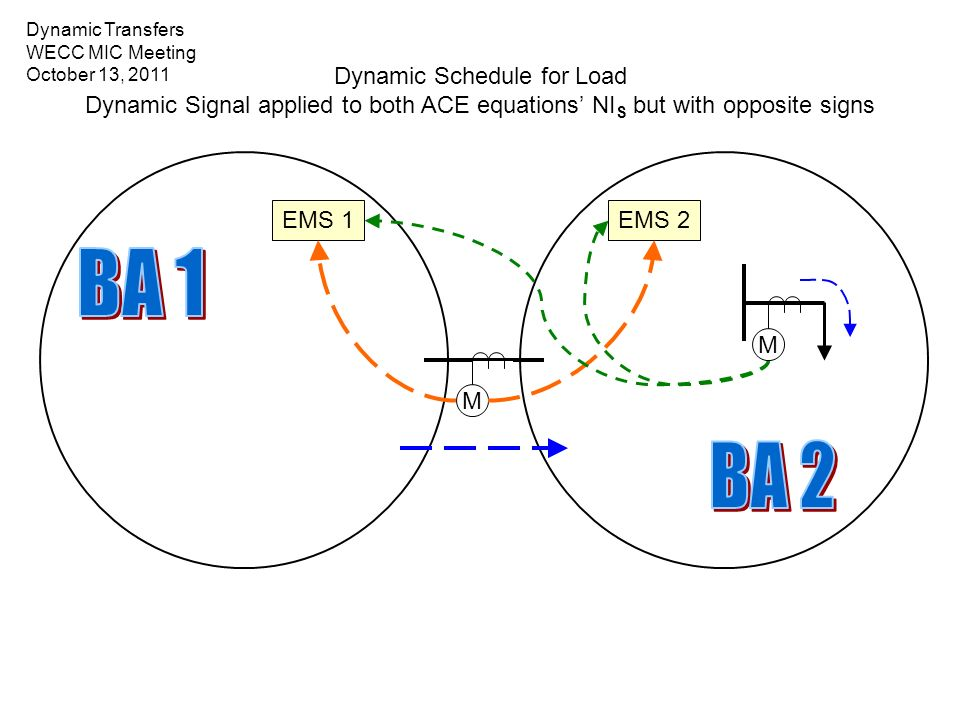 EMS 1 M EMS 2 M Dynamic Schedule for Load Dynamic Signal applied to both ACE equations NI S but with opposite signs Dynamic Transfers WECC MIC Meeting