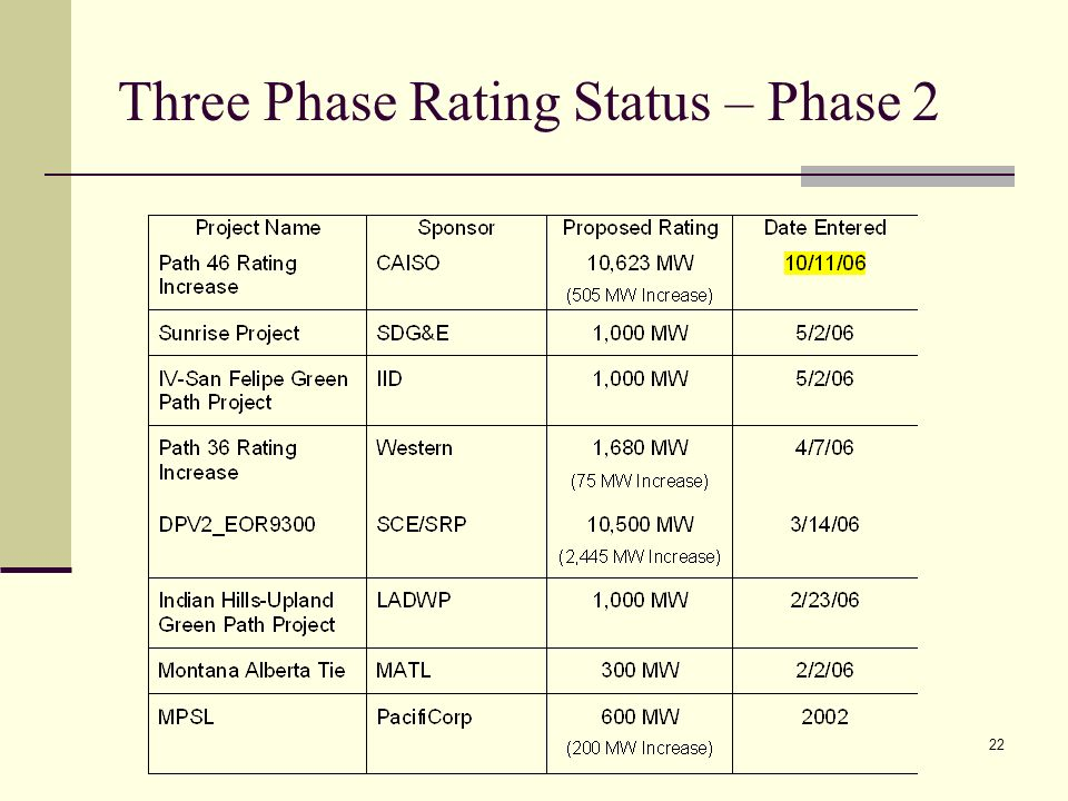 22 Three Phase Rating Status – Phase 2