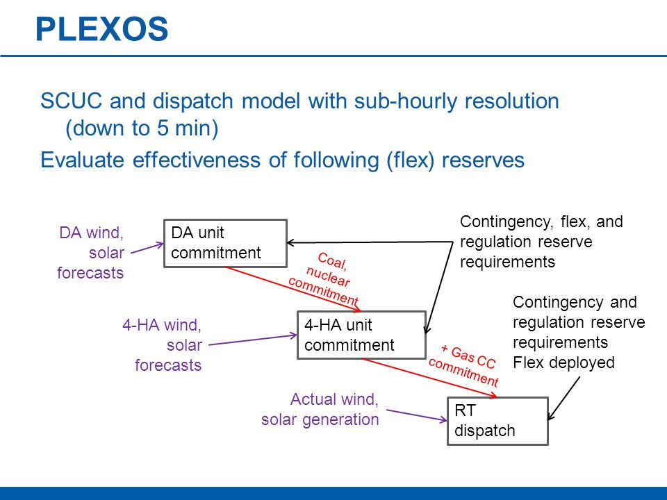 PLEXOS SCUC and dispatch model with sub-hourly resolution (down to 5 min) Evaluate effectiveness of following (flex) reserves DA unit commitment DA wi