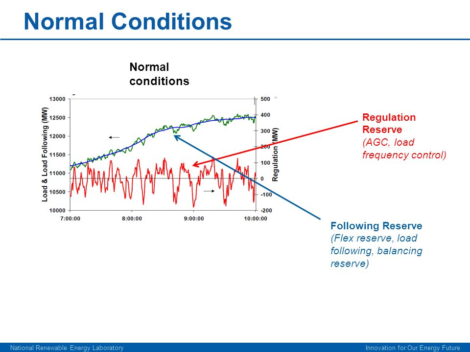 Normal Conditions National Renewable Energy Laboratory Innovation for Our Energy Future Normal conditions Regulation Reserve (AGC, load frequency cont