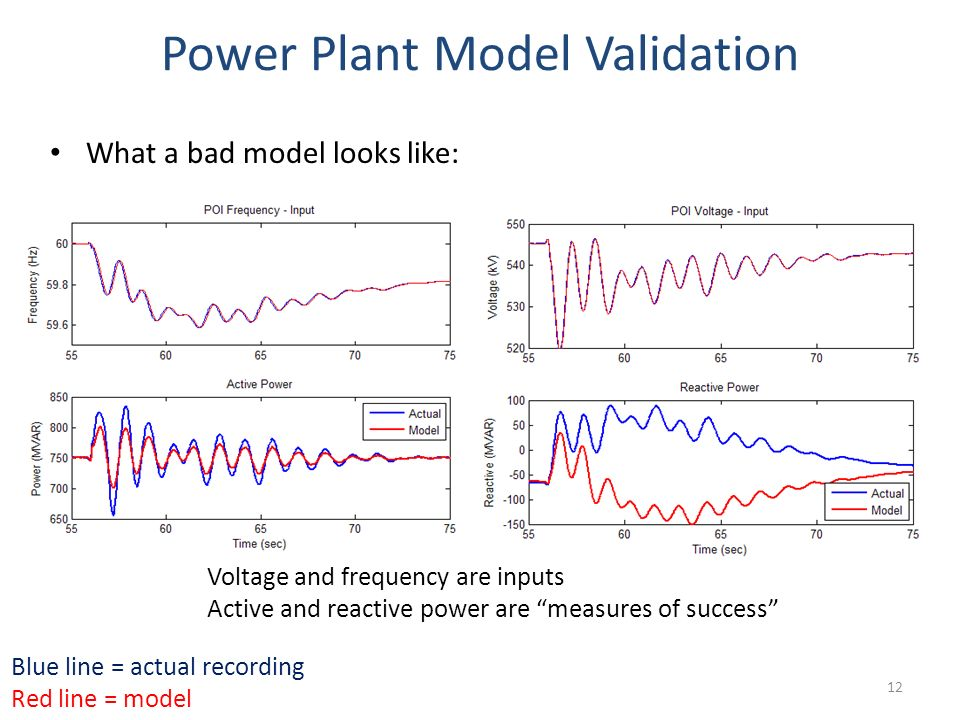 Power Plant Model Validation What a bad model looks like: Blue line = actual recording Red line = model Voltage and frequency are inputs Active and re