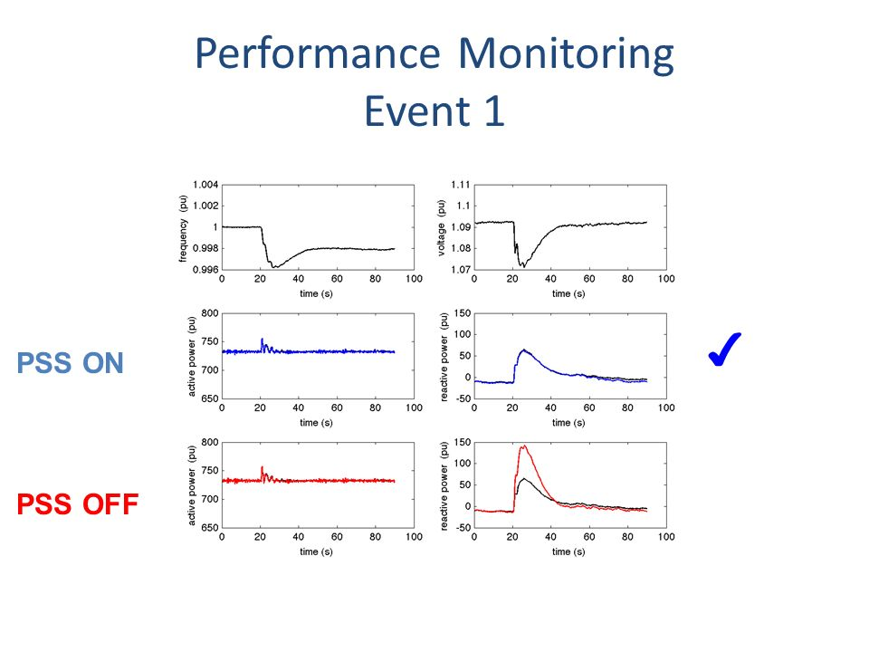 Performance Monitoring Event 1 PSS OFF PSS ON
