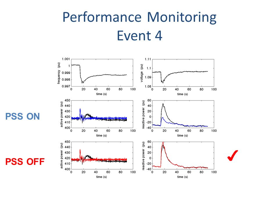 Performance Monitoring Event 4 PSS OFF PSS ON
