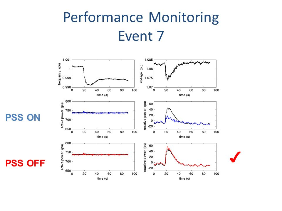 Performance Monitoring Event 7 PSS OFF PSS ON