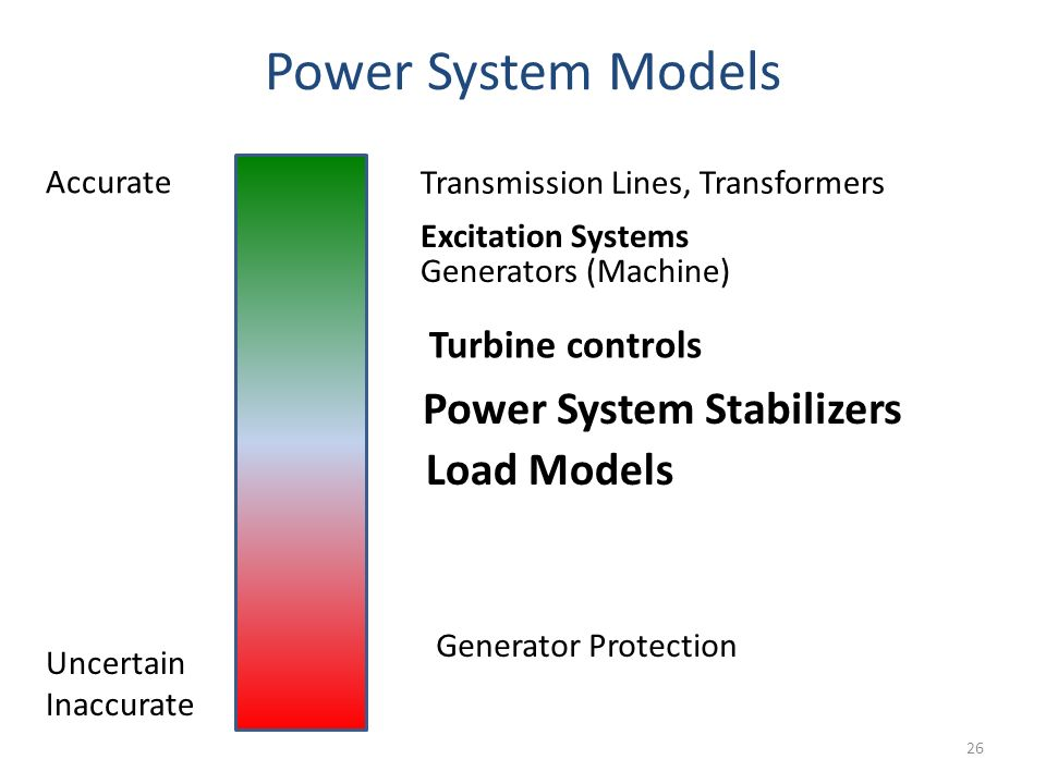 Power System Models 26 Accurate Uncertain Inaccurate Transmission Lines, Transformers Generators (Machine) Excitation Systems Turbine controls Power S
