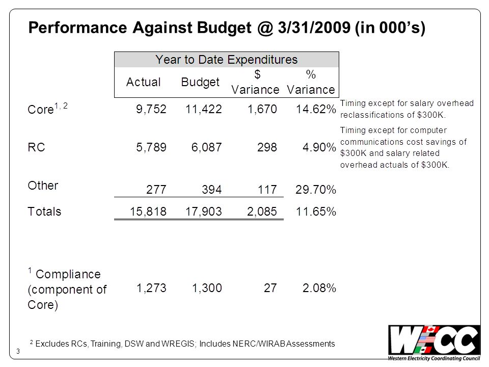 Performance Against Budget @ 3/31/2009 (in 000s) 3 2 Excludes RCs, Training, DSW and WREGIS; Includes NERC/WIRAB Assessments