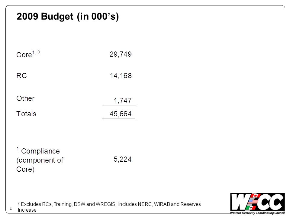 2009 Budget (in 000s) 4 2 Excludes RCs, Training, DSW and WREGIS; Includes NERC, WIRAB and Reserves Increase