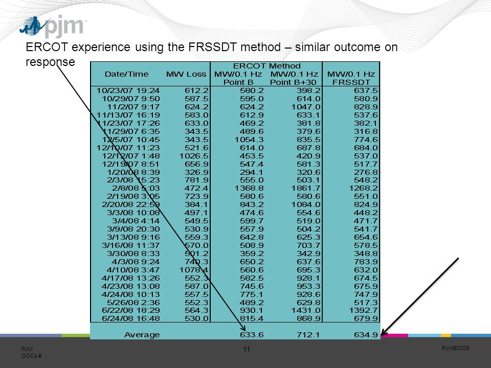 PJM© PJM DOCs # ERCOT experience using the FRSSDT method – similar outcome on response