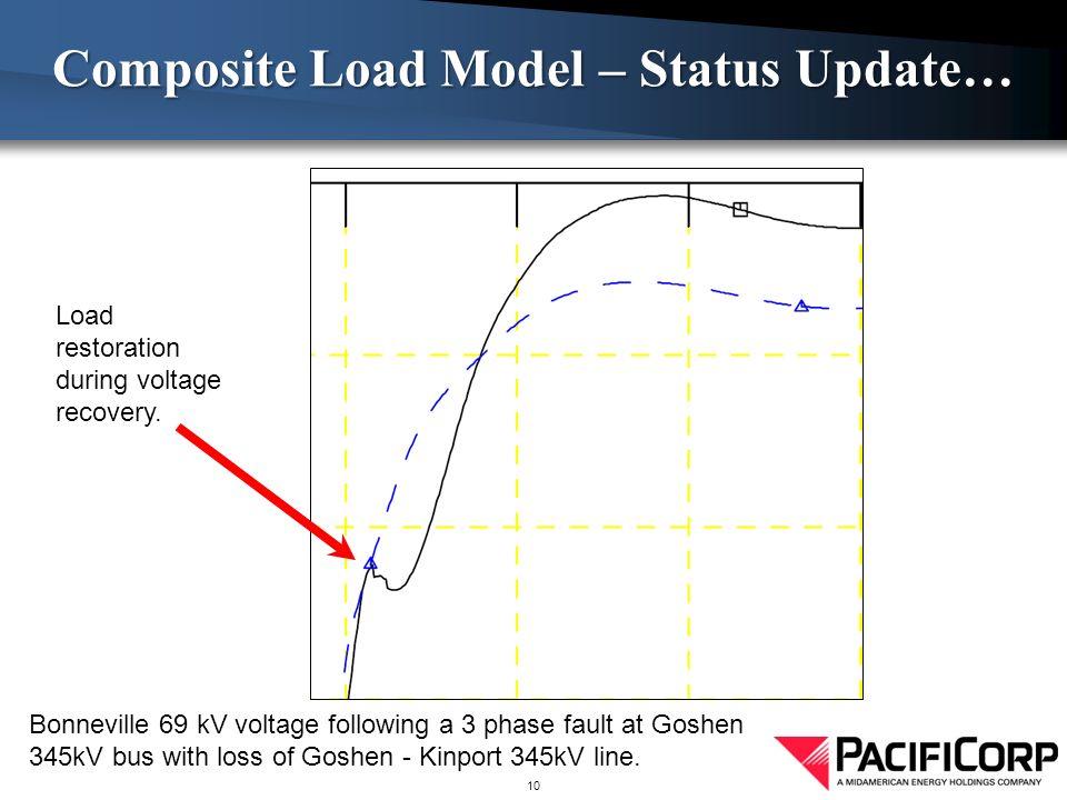 Composite Load Model – Status Update… 10 Bonneville 69 kV voltage following a 3 phase fault at Goshen 345kV bus with loss of Goshen - Kinport 345kV line.