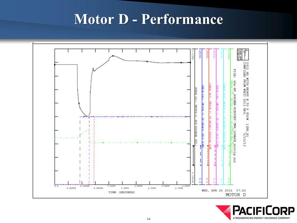 Motor D - Performance 14
