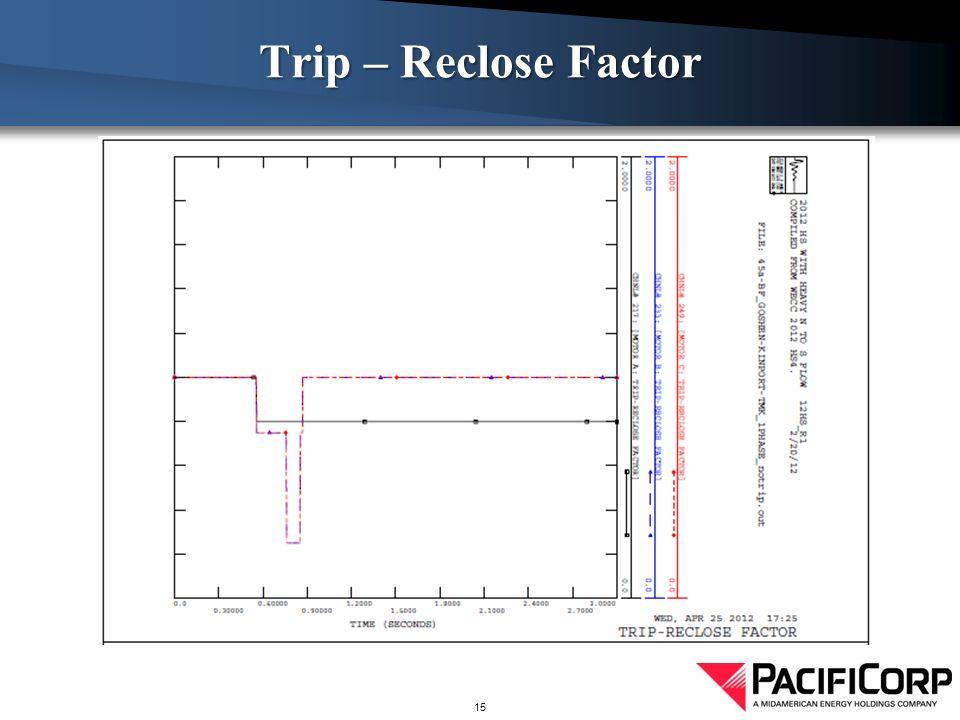 Trip – Reclose Factor 15