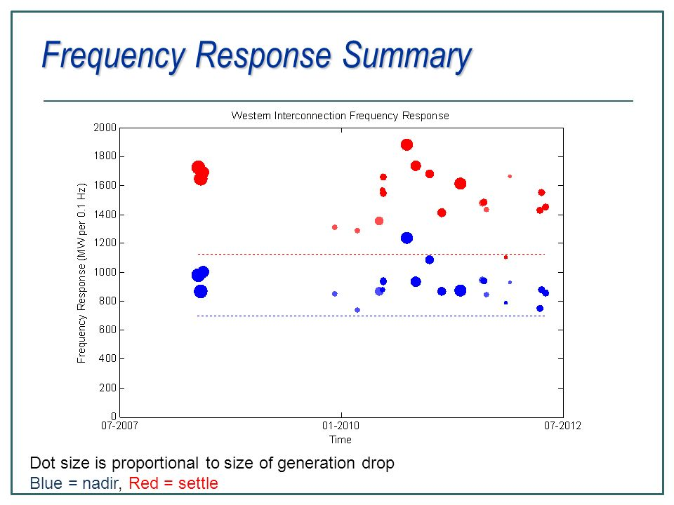 Frequency Response Summary Dot size is proportional to size of generation drop Blue = nadir, Red = settle