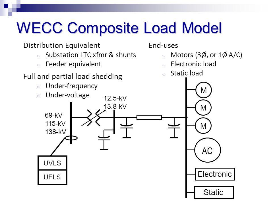 WECC Composite Load Model Electronic M M M 69-kV 115-kV 138-kV Static AC 12.5-kV 13.8-kV UVLS UFLS Distribution Equivalent o Substation LTC xfmr & shu