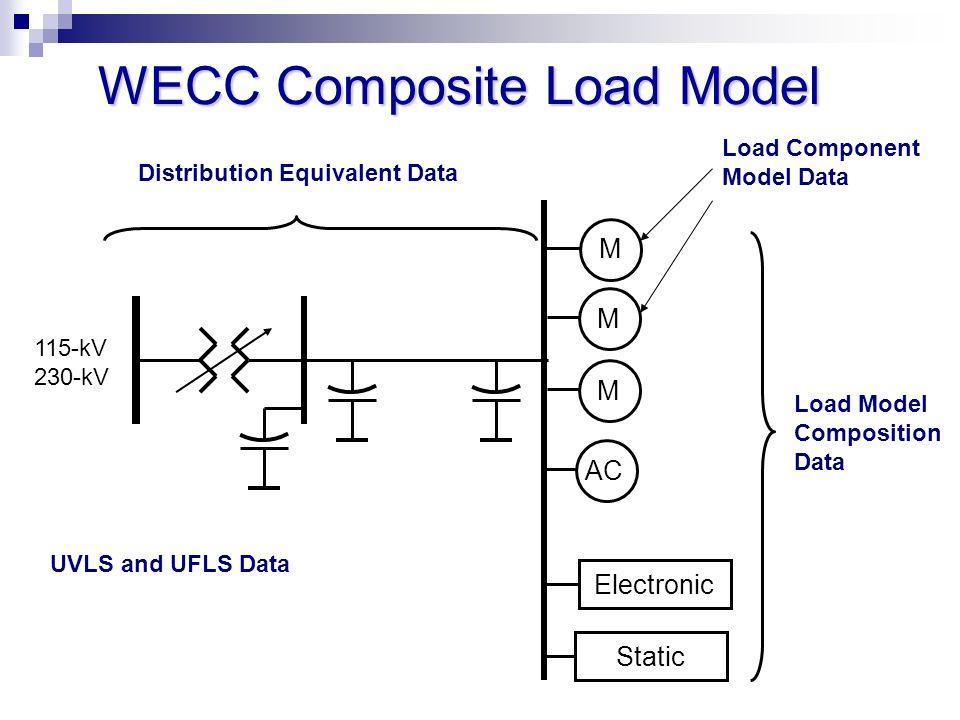 WECC Composite Load Model Electronic M Load Model Composition Data M M 115-kV 230-kV Static Load Component Model Data Distribution Equivalent Data UVL
