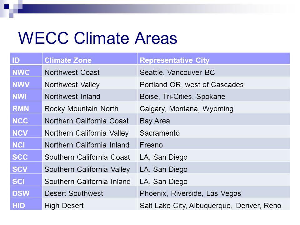 WECC Climate Areas IDClimate ZoneRepresentative City NWCNorthwest CoastSeattle, Vancouver BC NWVNorthwest ValleyPortland OR, west of Cascades NWINorth