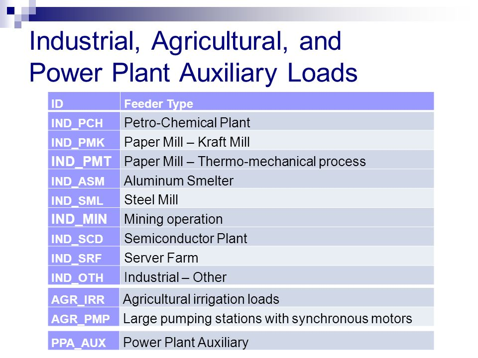 Industrial, Agricultural, and Power Plant Auxiliary Loads IDFeeder Type IND_PCH Petro-Chemical Plant IND_PMK Paper Mill – Kraft Mill IND_PMTPaper Mill