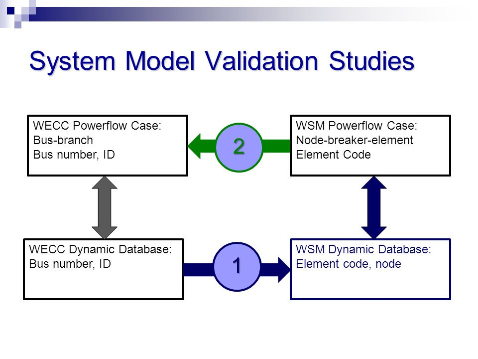 System Model Validation Studies WECC Powerflow Case: Bus-branch Bus number, ID WSM Powerflow Case: Node-breaker-element Element Code WECC Dynamic Data