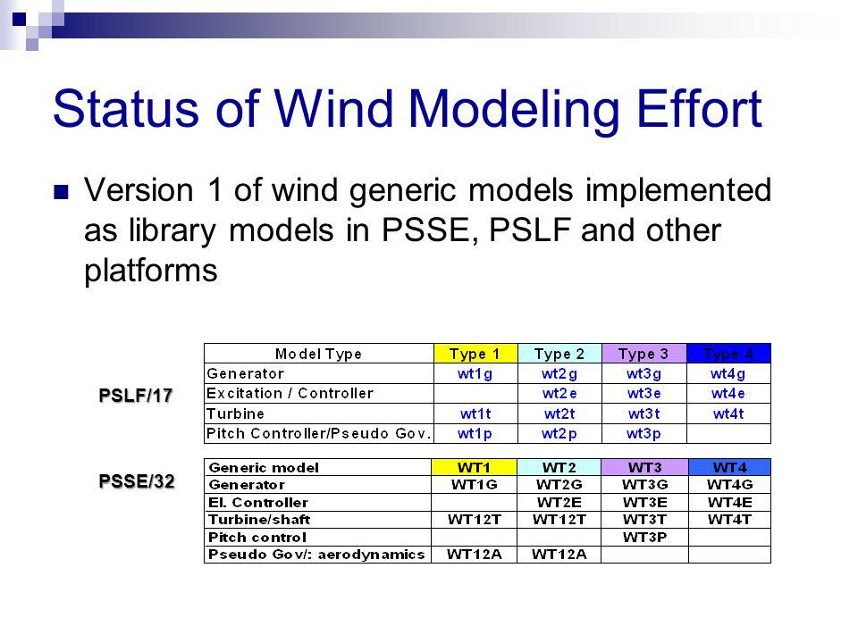 Status of Wind Modeling Effort Version 1 of wind generic models implemented as library models in PSSE, PSLF and other platforms PSLF/17 PSSE/32