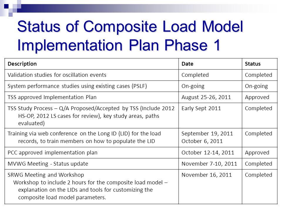 Status of Composite Load Model Implementation Plan Phase 1 DescriptionDateStatus Validation studies for oscillation eventsCompleted System performance