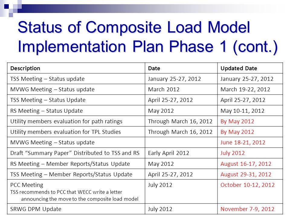 DescriptionDateUpdated Date TSS Meeting – Status updateJanuary 25-27, 2012 MVWG Meeting – Status updateMarch 2012March 19-22, 2012 TSS Meeting – Statu