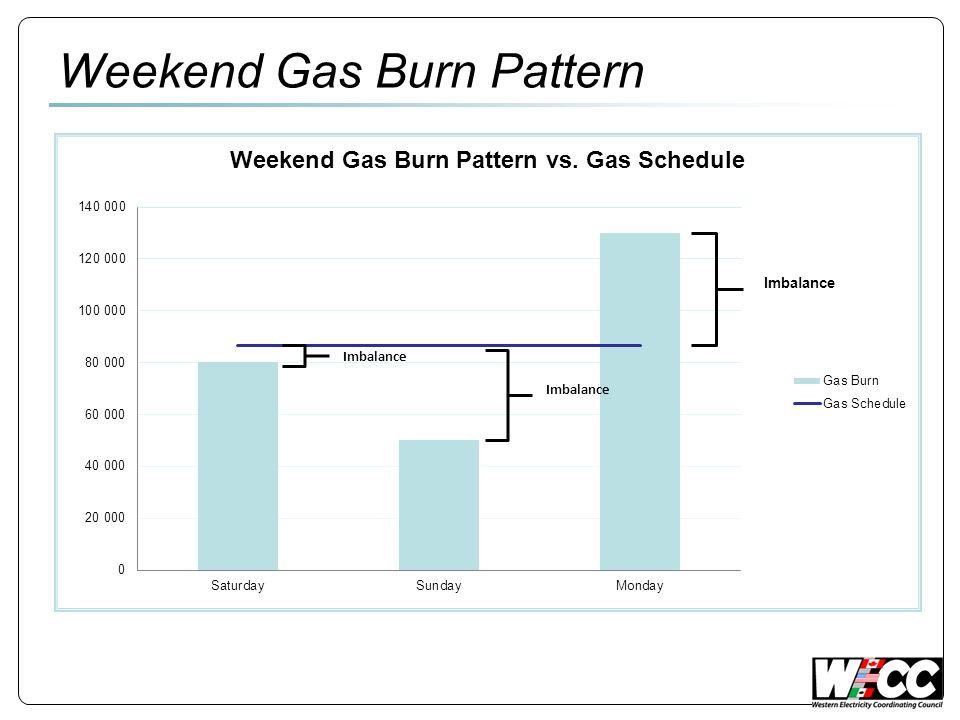 Weekend Gas Burn Pattern