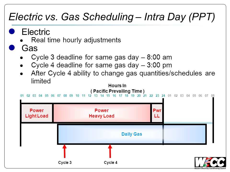 Electric vs. Gas Scheduling – Intra Day (PPT) Electric Real time hourly adjustments Gas Cycle 3 deadline for same gas day – 8:00 am Cycle 4 deadline f