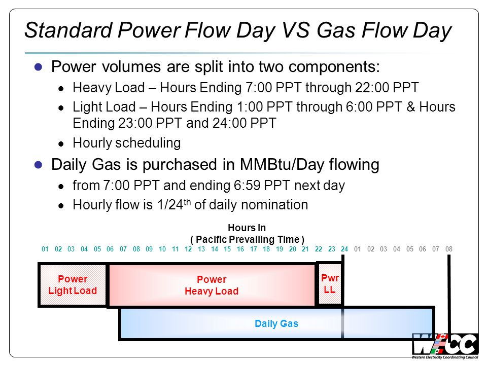 Standard Power Flow Day VS Gas Flow Day Power volumes are split into two components: Heavy Load – Hours Ending 7:00 PPT through 22:00 PPT Light Load –