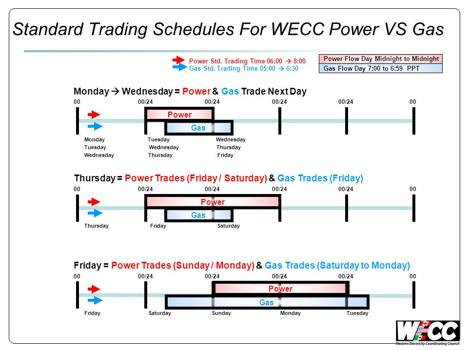 Trading Calendar ICE – Coordinates with larger players & New York Mercantile Exchange calendar WECC – Subcommittee East trades weekend (Sat-Mon) on Friday WECC trades 2+2 for weekends