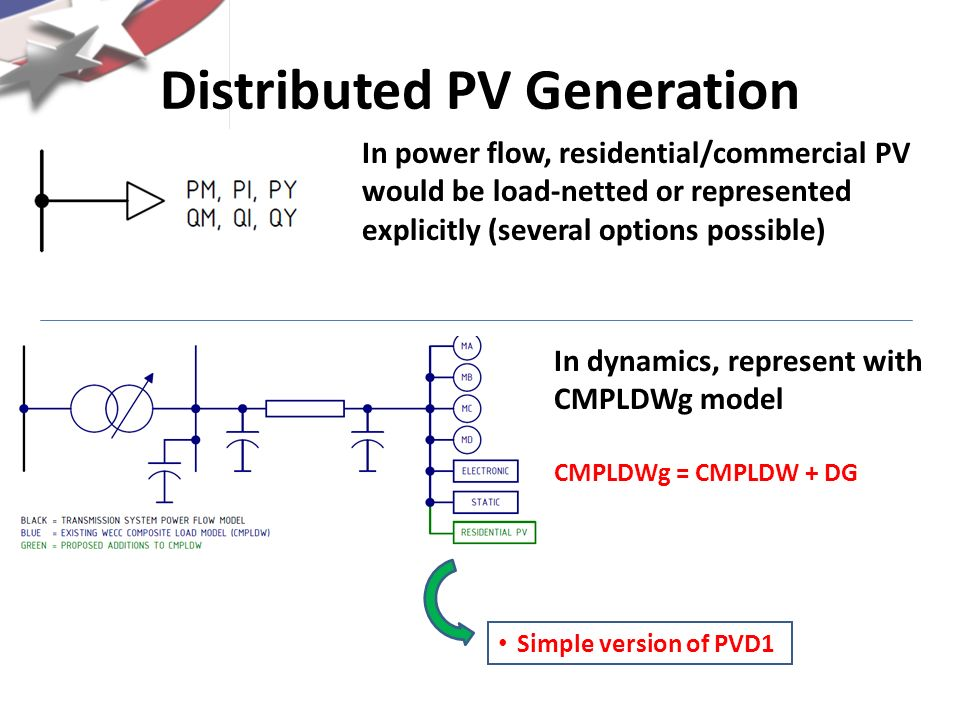 Distributed PV Generation In power flow, residential/commercial PV would be load-netted or represented explicitly (several options possible) In dynami