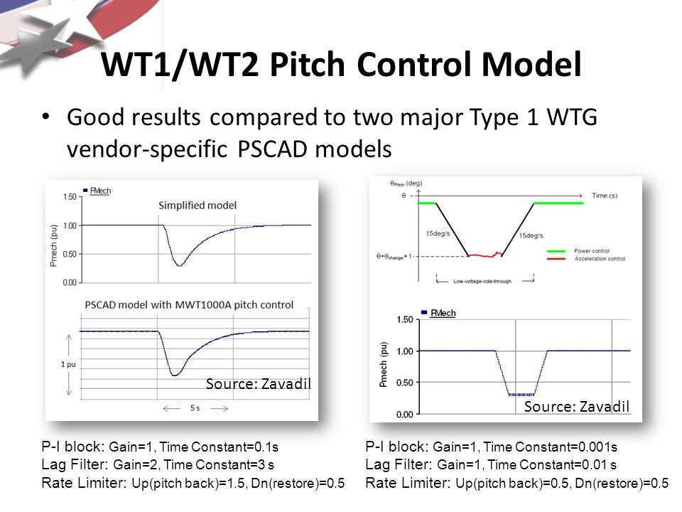 WT1/WT2 Pitch Control Model Good results compared to two major Type 1 WTG vendor-specific PSCAD models P-I block: Gain=1, Time Constant=0.1s Lag Filte