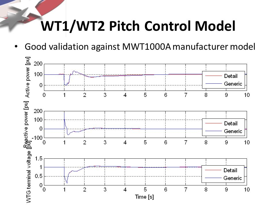WT1/WT2 Pitch Control Model Partial success with validation against V82-AGO 50% output 80% voltage dip 50% output 40% voltage dip 100 % output 80% voltage dip 100% output 40% voltage dip Proposed model structure would not capture this behavior