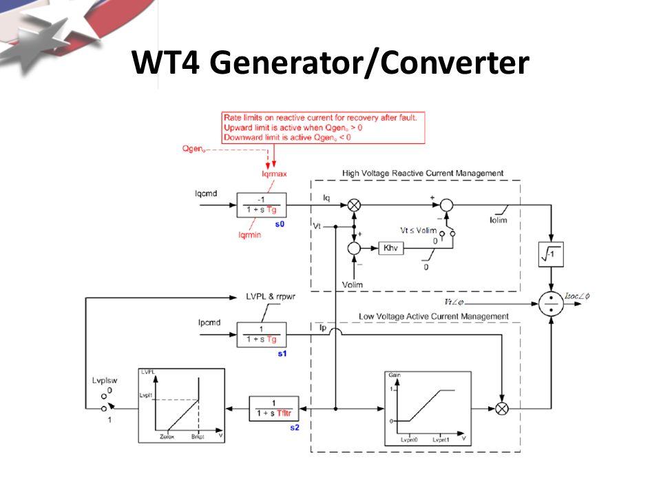 WT4 P/Q Control