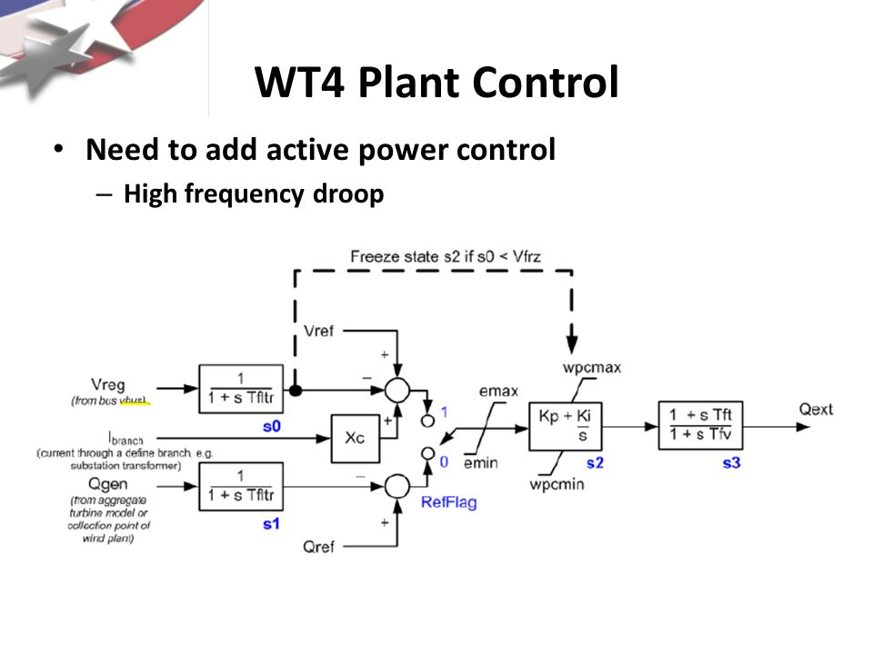 WT4 Plant Control Need to add active power control – High frequency droop