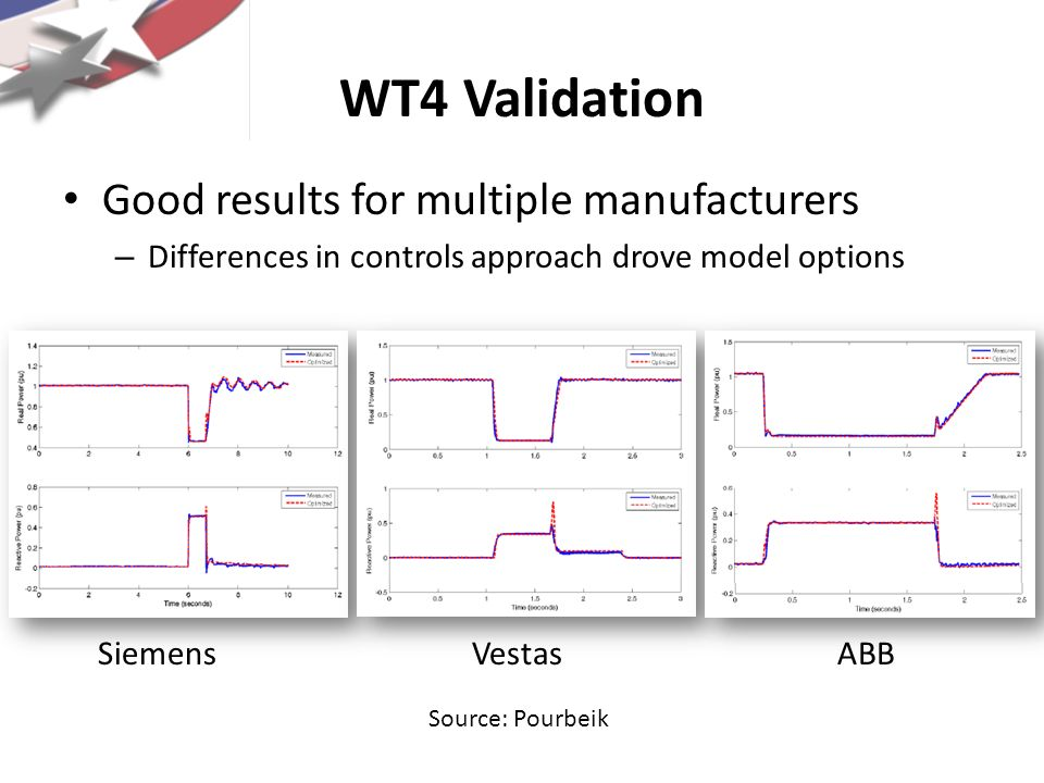WT4 Validation Good results for multiple manufacturers – Differences in controls approach drove model options SiemensVestasABB Source: Pourbeik