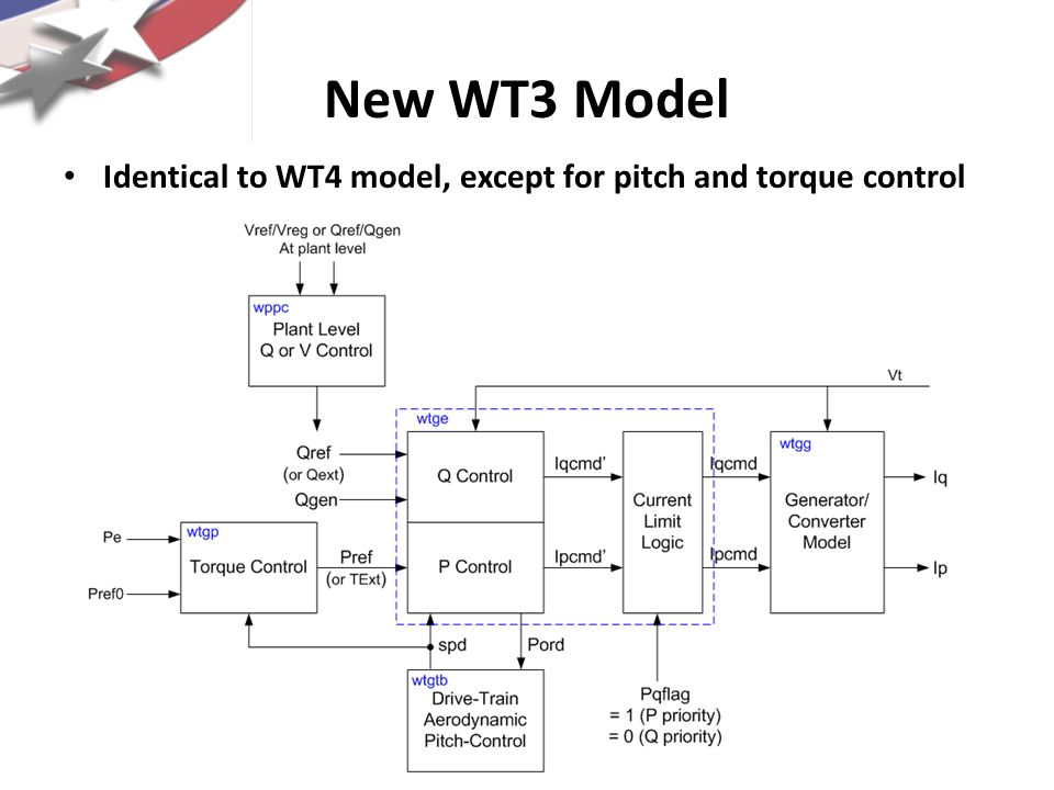 New WT3 Model Initial validation with two vendors – good news Source: Pourbeik ABB Vestas