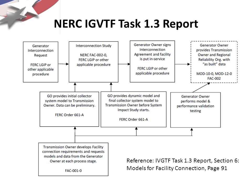 NERC IGVTF Task 1.3 Report Reference: IVGTF Task 1.3 Report, Section 6: Models for Facility Connection, Page 91