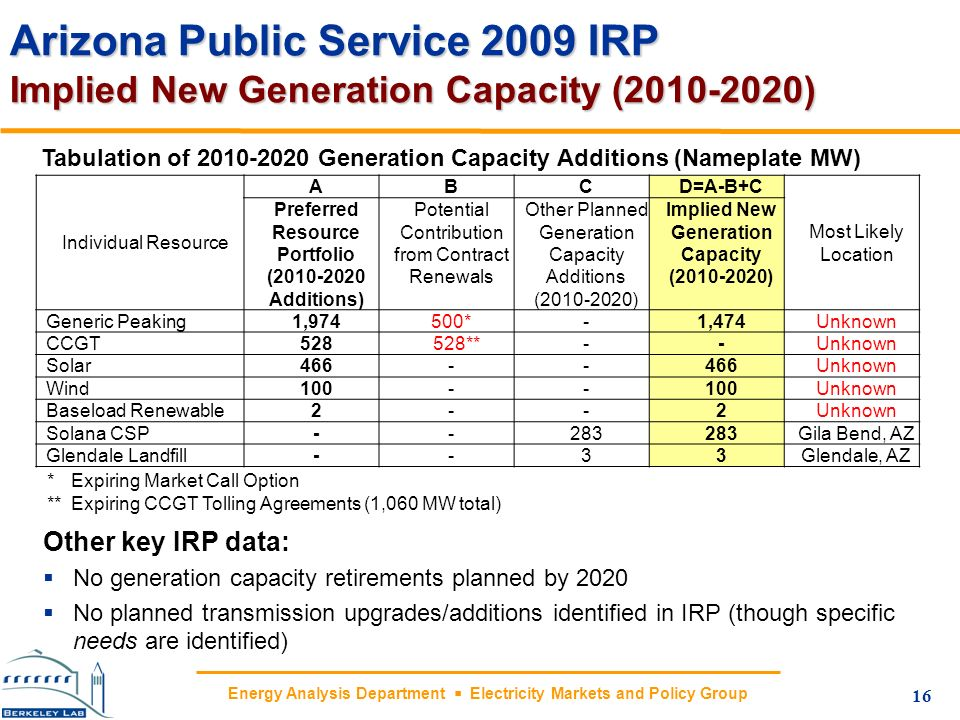 Energy Analysis Department Electricity Markets and Policy Group Arizona Public Service 2009 IRP Implied New Generation Capacity (2010-2020) 16 Individ