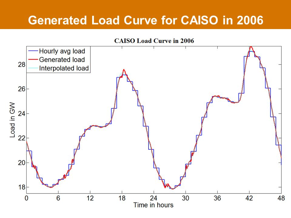 Generated Load Curve for CAISO in 2006