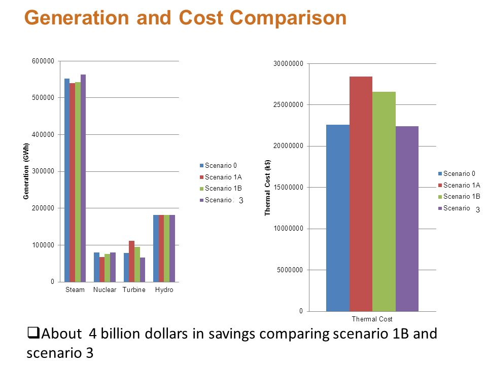 Generation and Cost Comparison 3 3 About 4 billion dollars in savings comparing scenario 1B and scenario 3