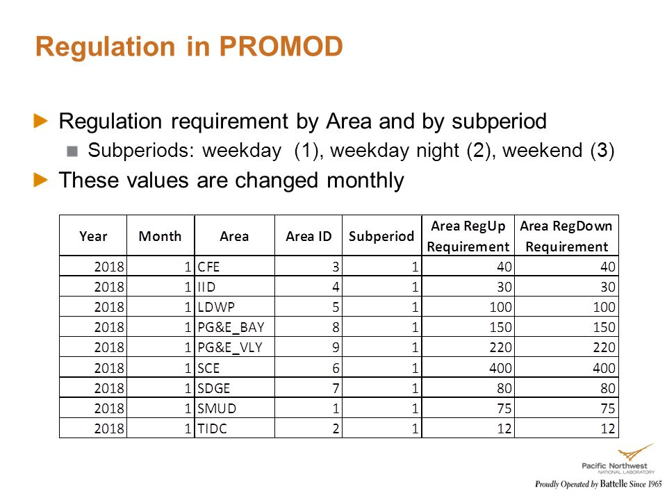 Regulation in PROMOD Regulation requirement by Area and by subperiod Subperiods: weekday (1), weekday night (2), weekend (3) These values are changed monthly